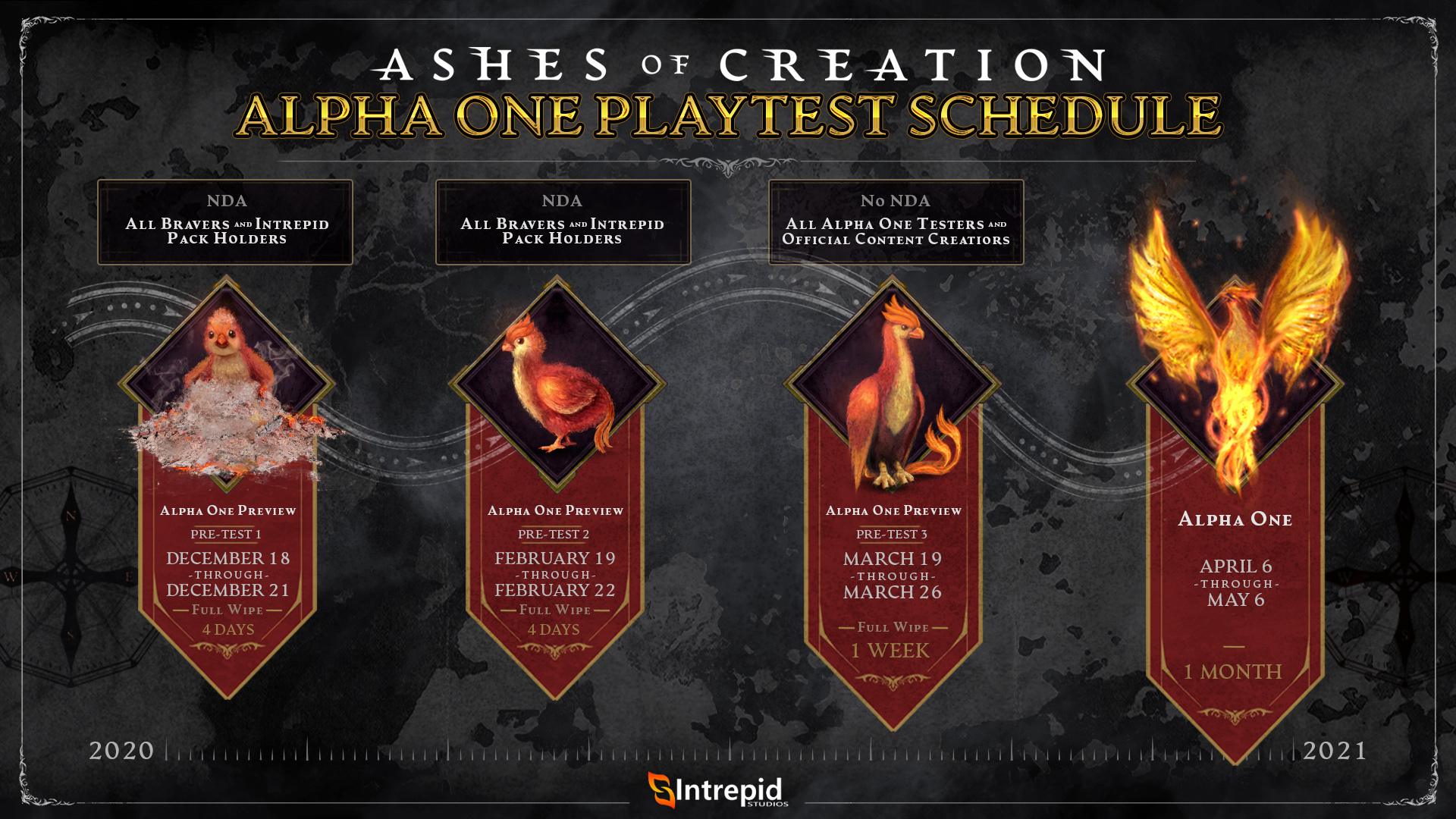 Alpha 1 overview